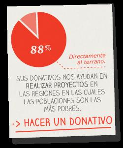 Graphique sur les dons
